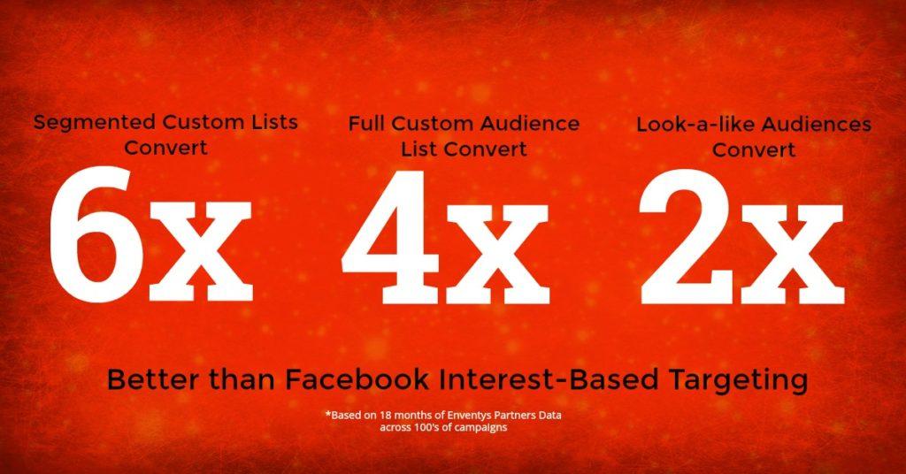 Facebook Custom Audiences Conversion Data