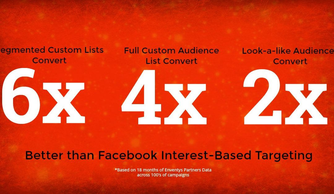 The Power of Facebook Custom Audiences