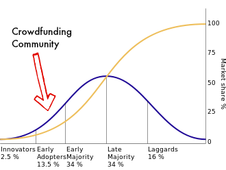 Diffusion of Innovation for Crowdfunding